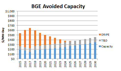 BGE Avoided Capacity no border