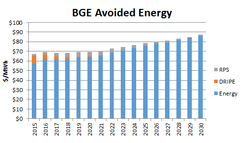 BGE Avoided Energy no border